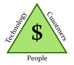 Business Triangle