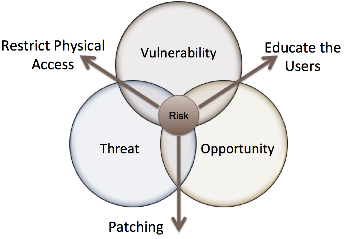 The Risk Model – playingwithothers