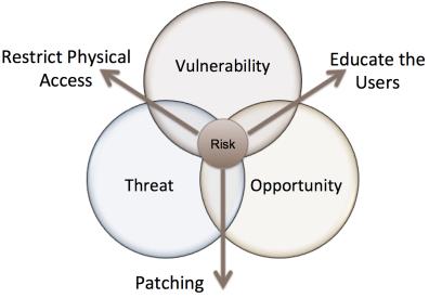 Risk Venn Diagram