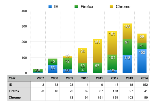 Decline of IE